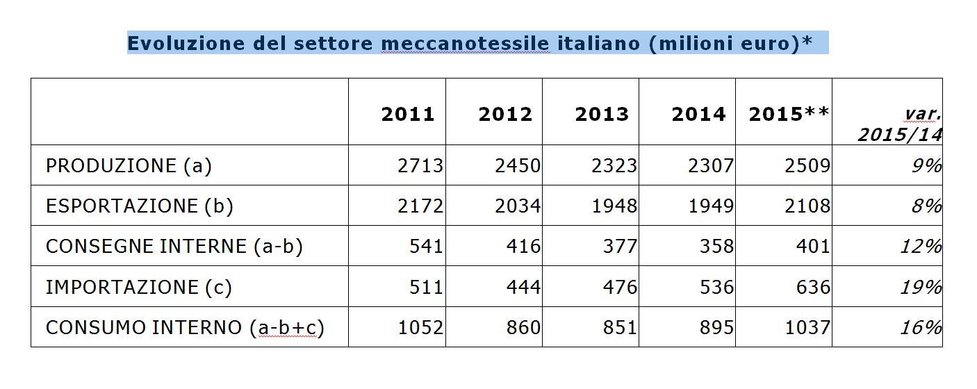 Evoluzione settore meccanotessile italiano