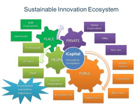 La capitale europea dell'innovazione