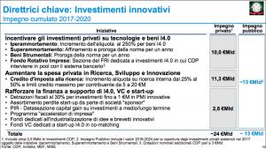investimenti-innovativi