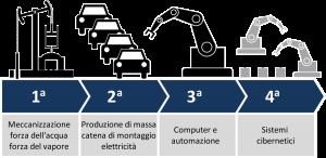 La sicurezza nell'Industria 4.0