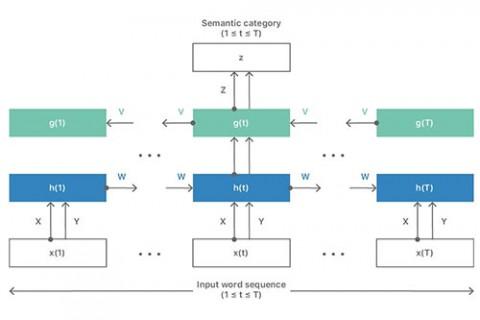 reti neurali per l'analisi del testo